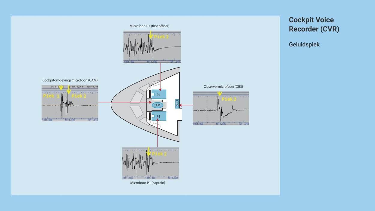 https://www.om.nl/binaries/large/content/gallery/om/content-afbeeldingen/mh17/toelichting-onderzoek-juni-2020/cockpit-voice-recorder---geluidspiek-diverse-microfoons.jpg