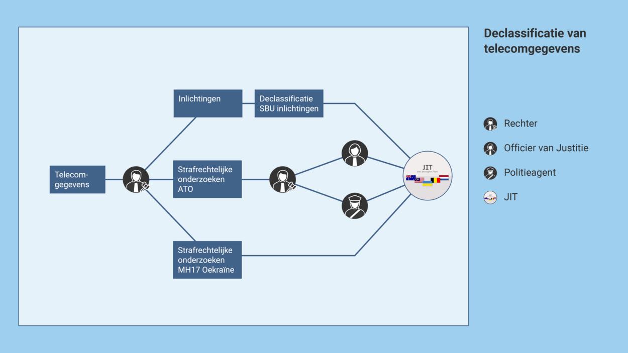 https://www.om.nl/binaries/large/content/gallery/om/content-afbeeldingen/mh17/toelichting-onderzoek-juni-2020/declassificatie-van-telecomgegevens.png
