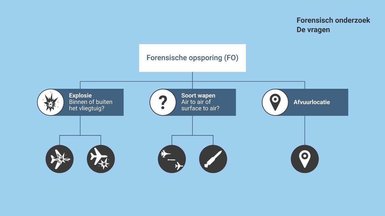 https://www.om.nl/binaries/large/content/gallery/om/content-afbeeldingen/mh17/toelichting-onderzoek-juni-2020/forensisch-onderzoek-de-vragen.jpg