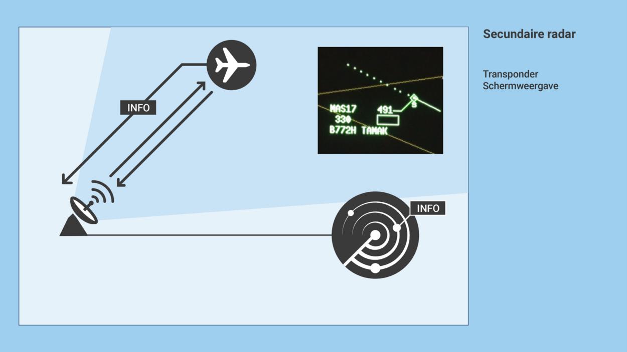 https://www.om.nl/binaries/large/content/gallery/om/content-afbeeldingen/mh17/toelichting-onderzoek-juni-2020/secundaire-radar-transponder-schermweergave.png
